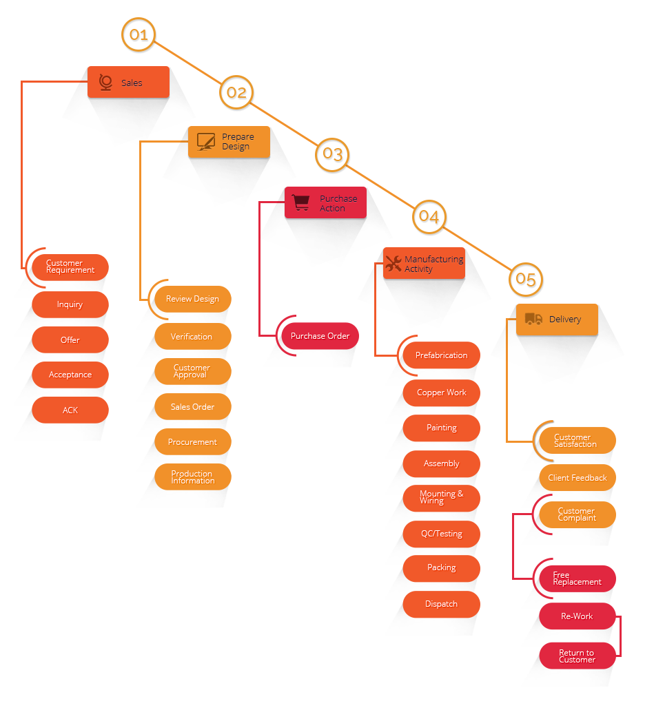 Complete Business Process Flow - TIEPCO